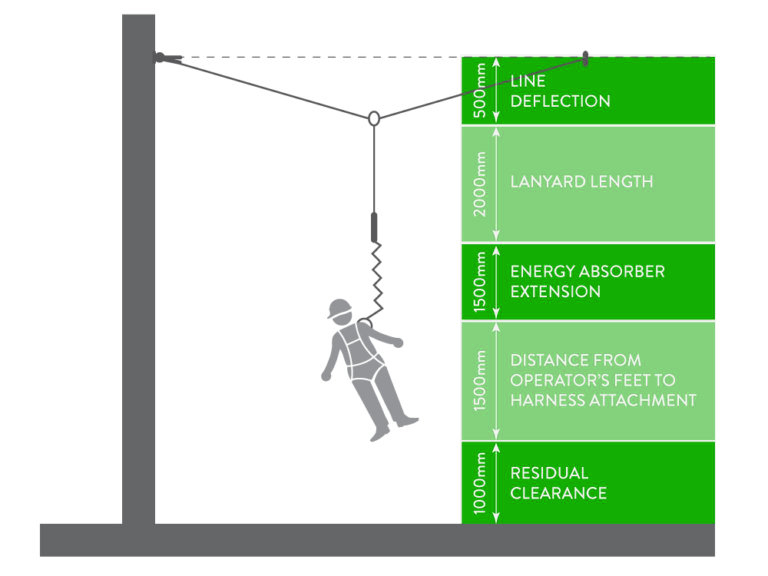 Calculating Fall Distance in Fall Arrest Systems